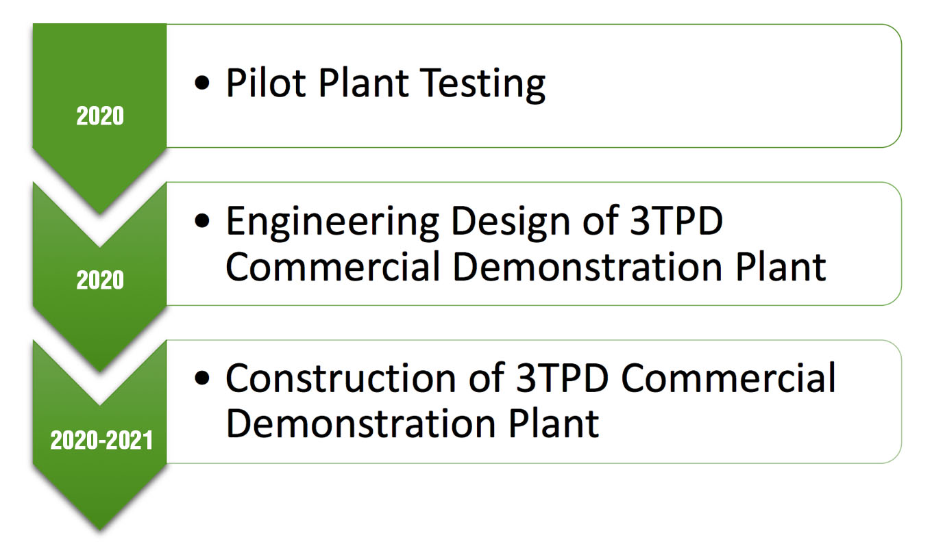 Pilot to Commercial Demonstration Plant Progression