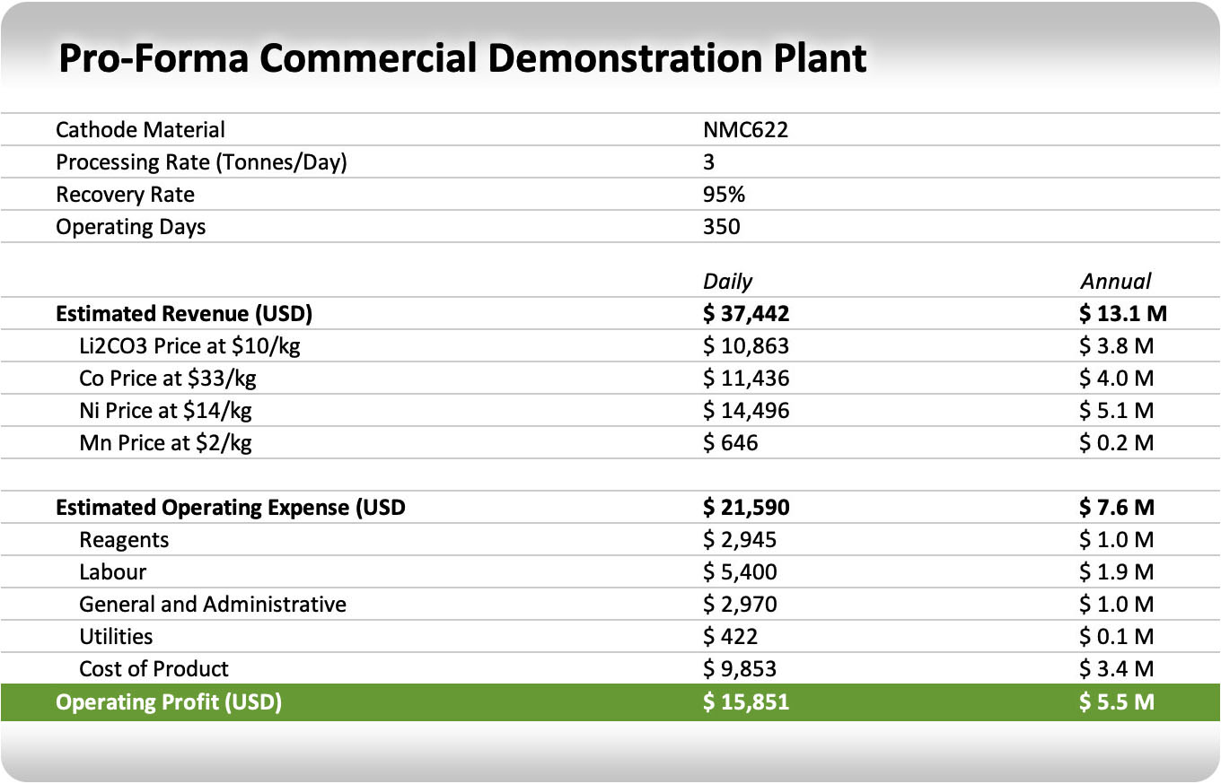 Commercial Demonstration Plant Cost Analysis